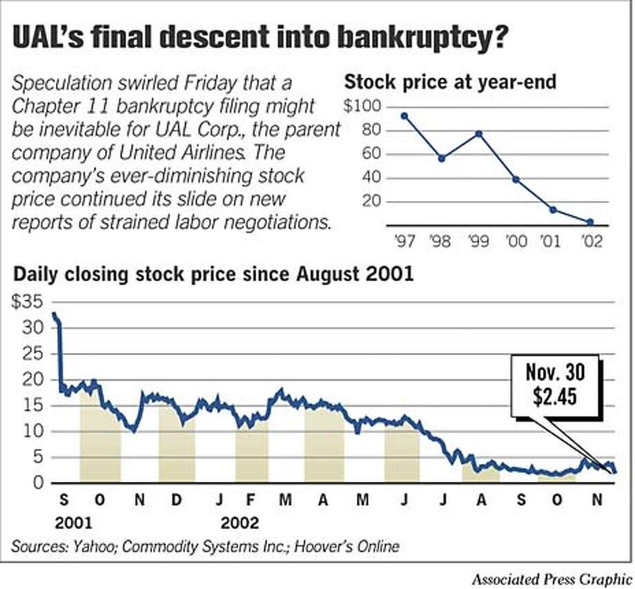 UAL's Final Descent into Bankruptcy? Associated Press Graphic