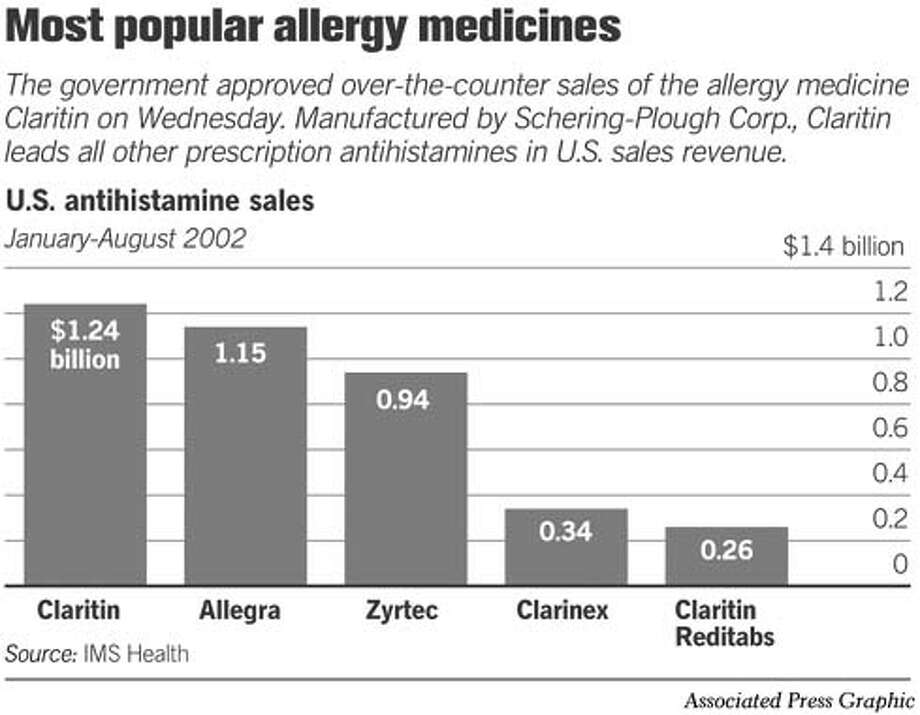 Most Popular Allergy Medicines. Associated Press Graphic