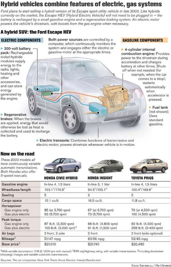 Hybrid vehicles. Chronicle graphic by Todd Trumbull