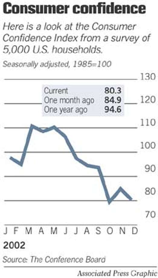 Consumer Confidence. Associated Press Graphic