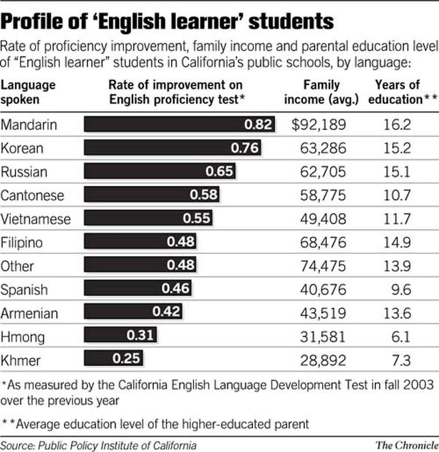 Profile of 'English learner' students. Chronicle Graphic