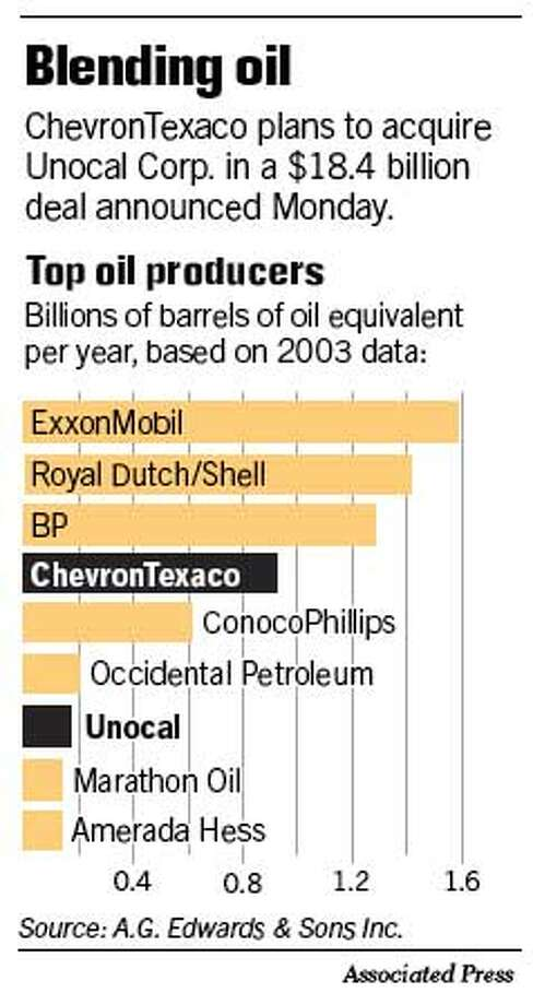 Blending Oil. Associated Press Graphic