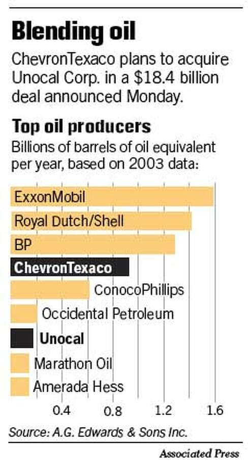 Blending Oil. Associated Press Graphic