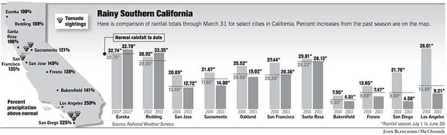 Rainy Southern California. Chronicle Graphic