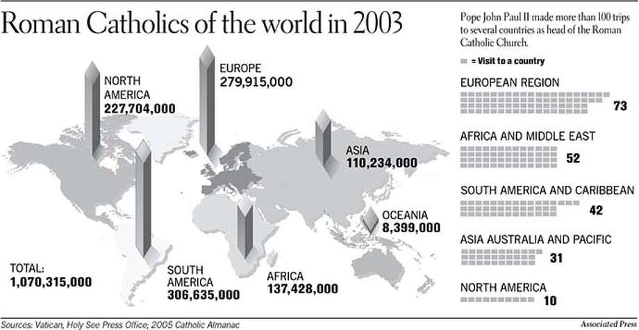 Roman Catholics of the World. Associated Press Graphic