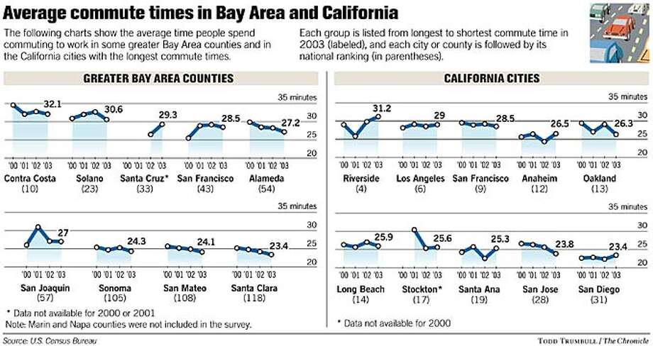 Average commute times in Bay Area and California. Chronicle graphic by Todd Trumbull