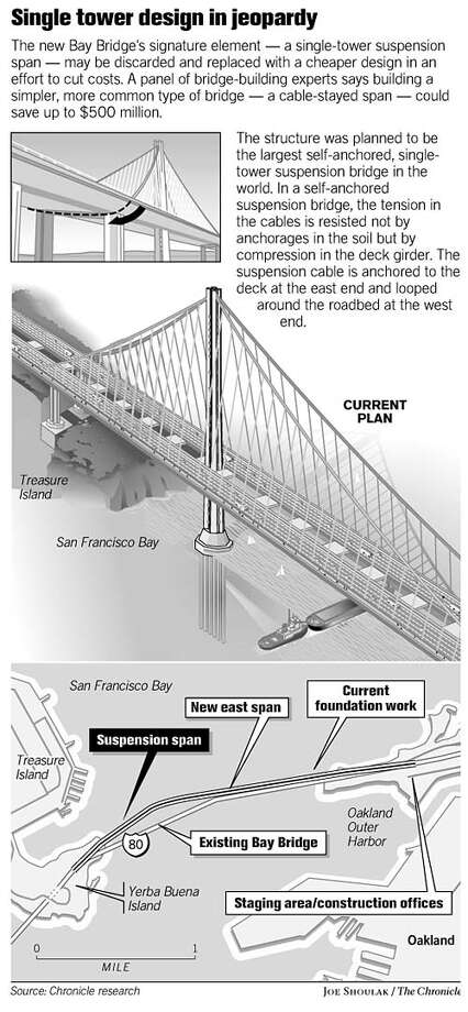 Single Tower Design in Jeopardy. Chronicle graphic by Joe Shoulak
