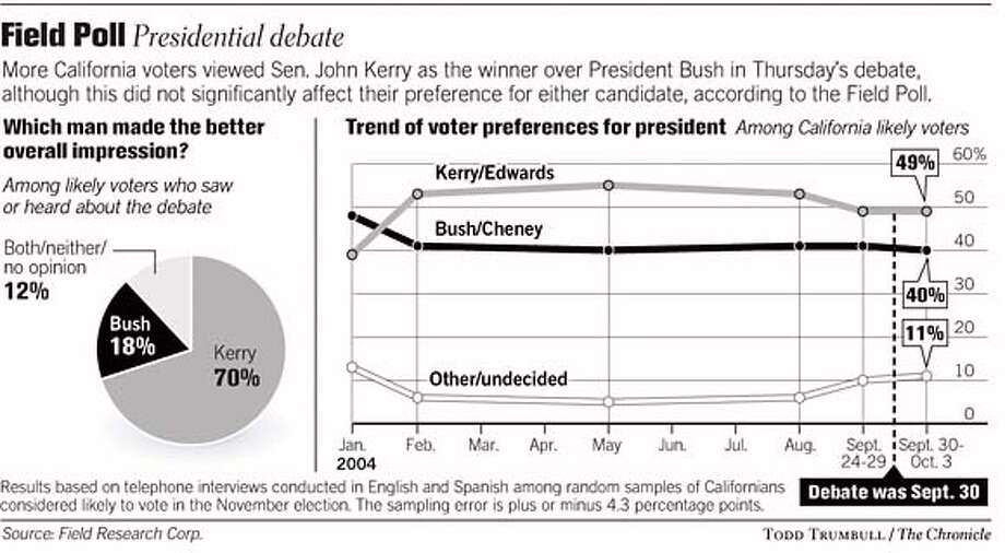 Field Poll / Presidential Debate. Chronicle graphic by Todd Trumbull Photo: Todd Trumbull