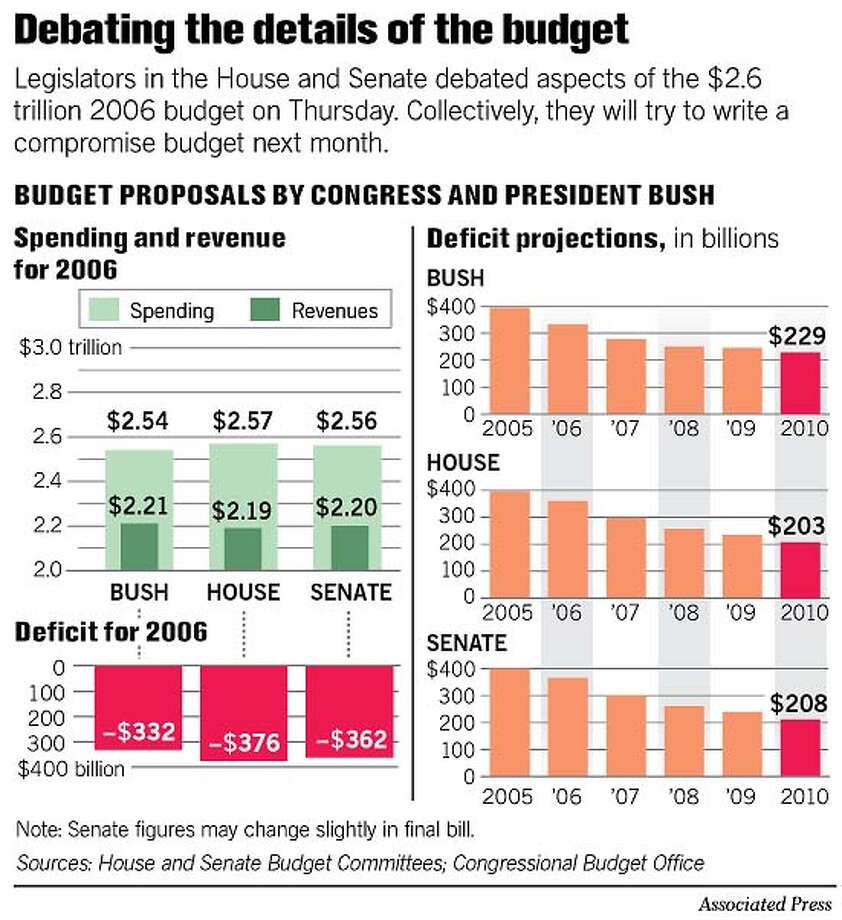 Debating the Details of the Budget. Associated Press Graphic