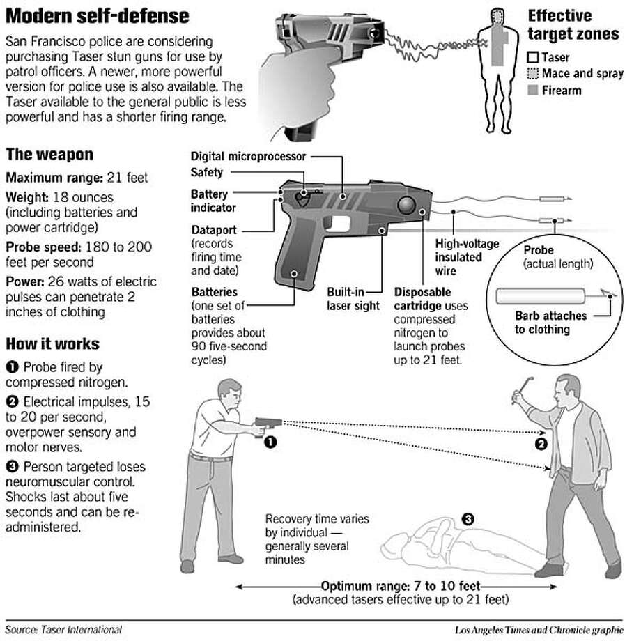 Modern Self-Defense. Los Angeles Times and Chronicle Graphic
