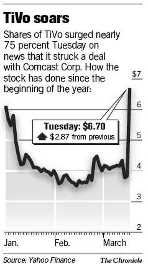 TiVo shares zoom up on Comcast deal / Cable company commissions new