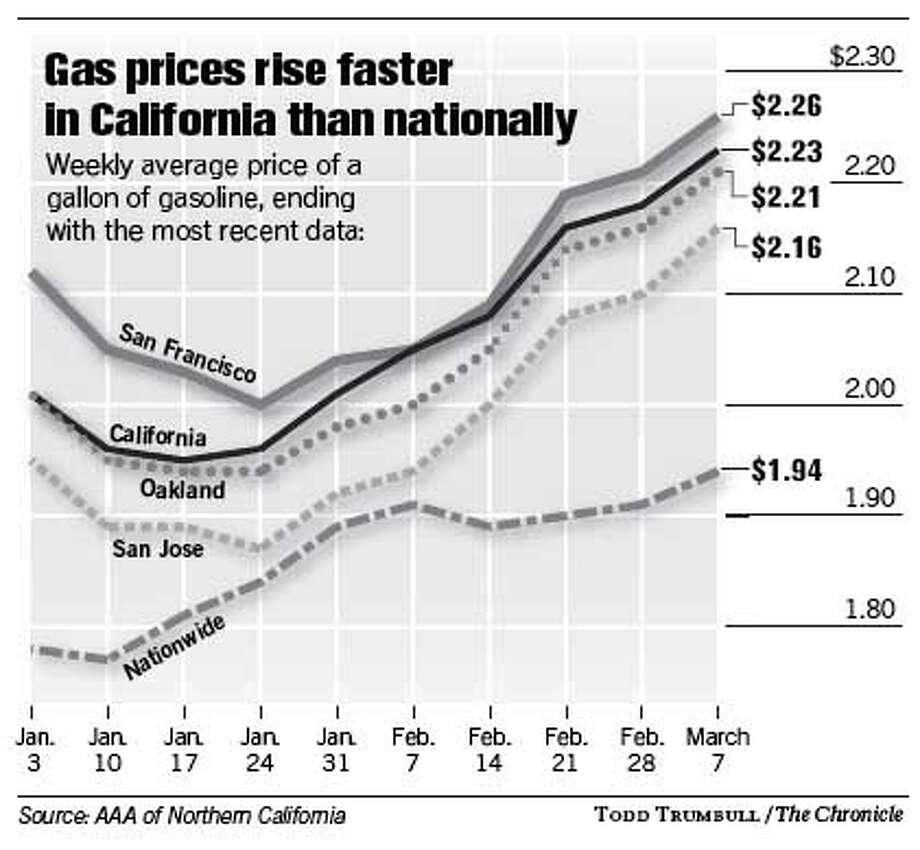 Gas Prices Rise Faster in California than Nationally. Chronicle graphic by Todd Trumbull
