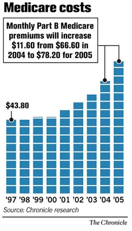 Medicare Costs. Chronicle Graphic