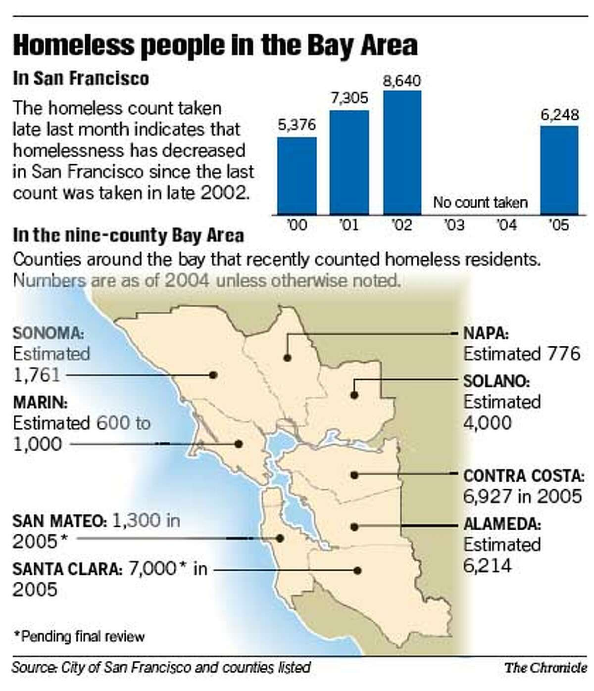Homeless People in the Bay Area. Chronicle Graphic