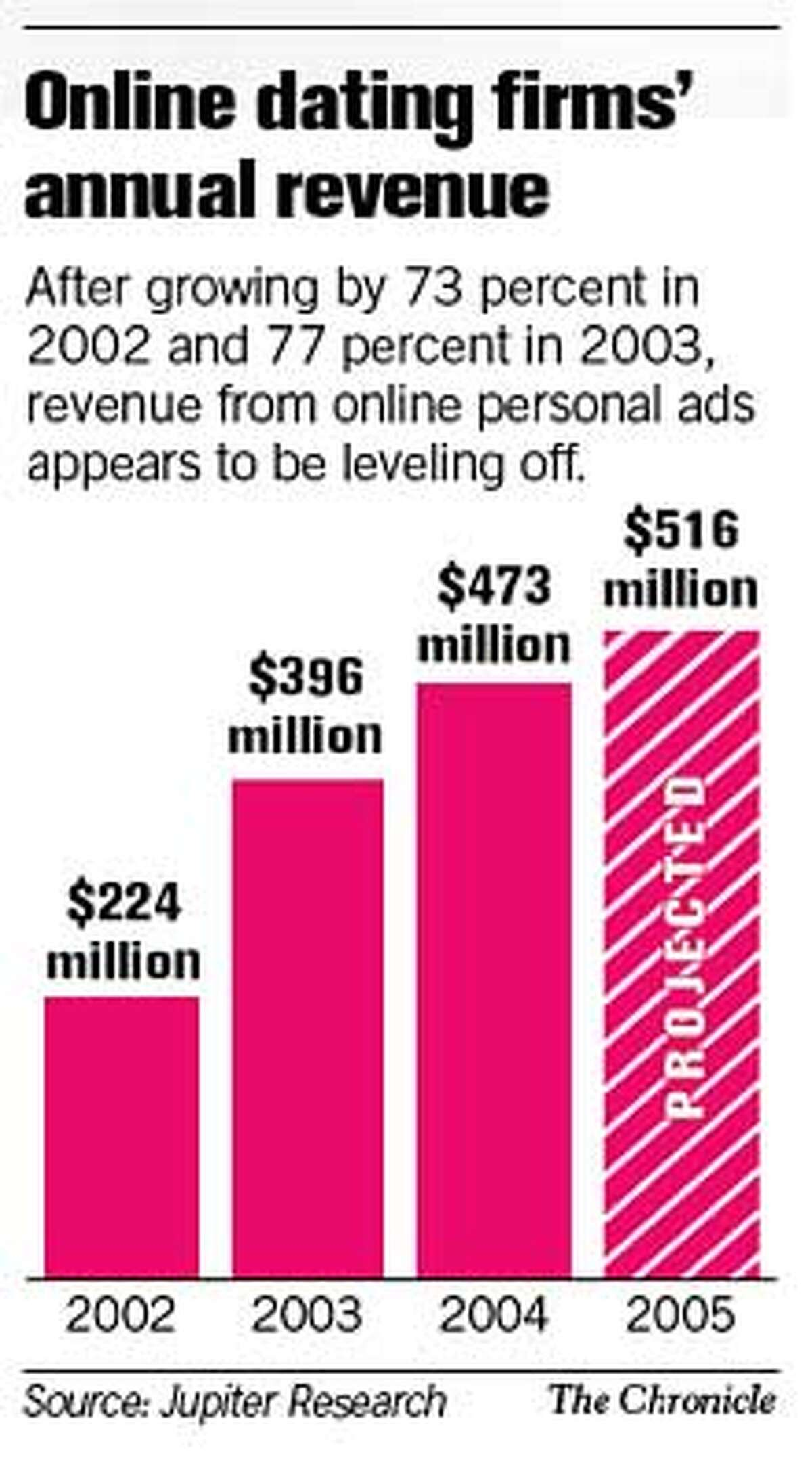 Online Dating Firms' Annual Revenue. Chronicle Graphic
