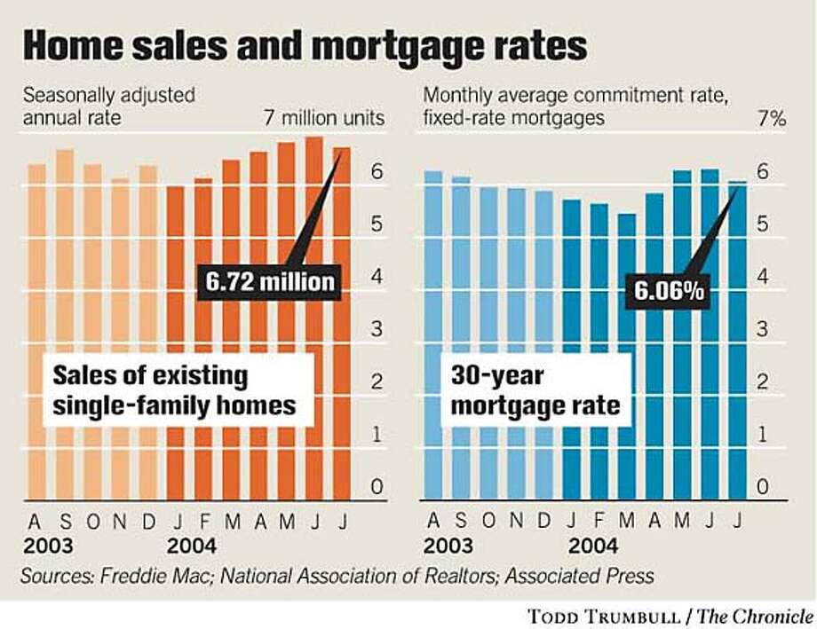 Home Sales and Mortgage Rates. Chronicle graphic by Tood Trumbull