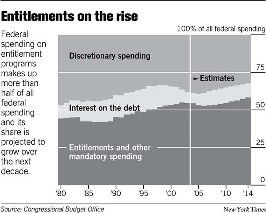 Entitlements on the Rise. New York Times Graphic
