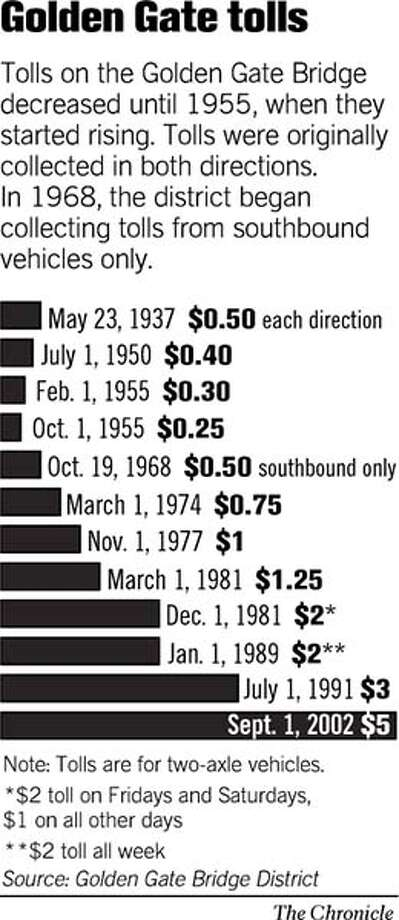 Golden Gate Tolls. Chronicle Graphic