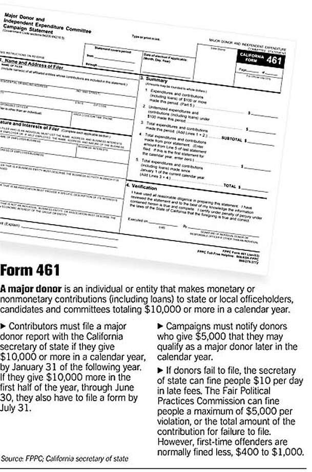 Form 461. Chronicle Graphic