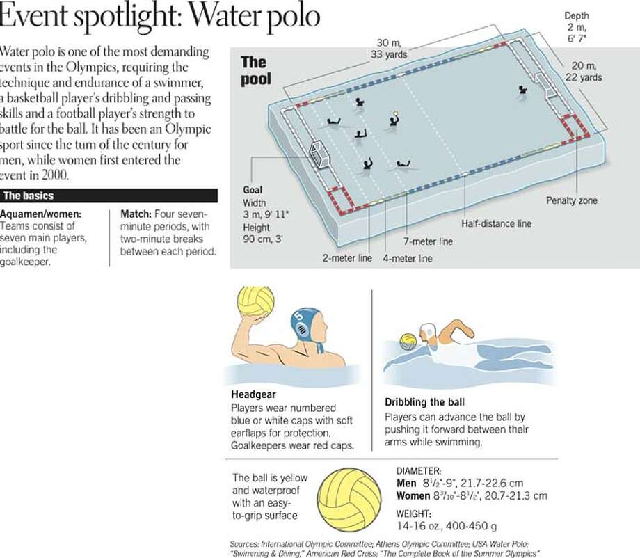 Event Spotlight: Water Polo. Chronicle Graphic