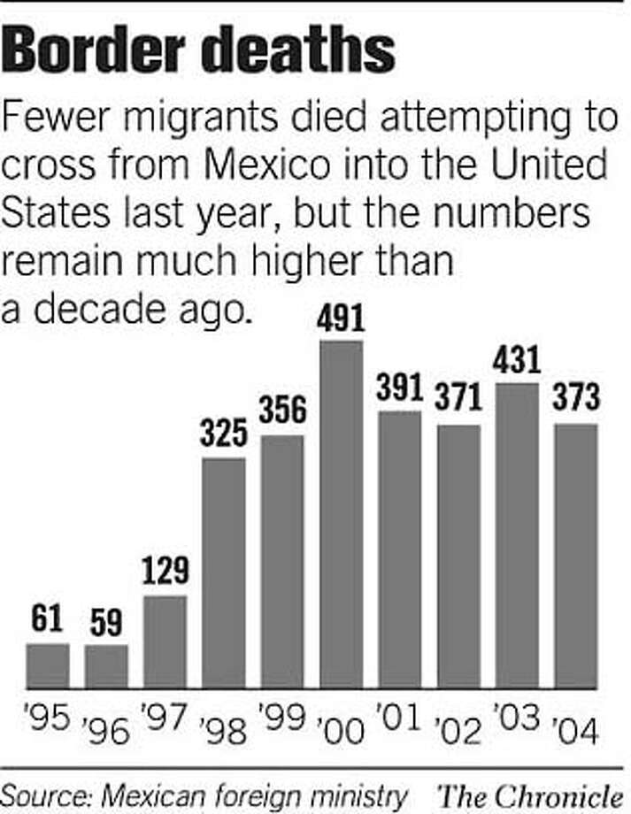Deaths at the U.S. border Photo: Chronicle Graphic