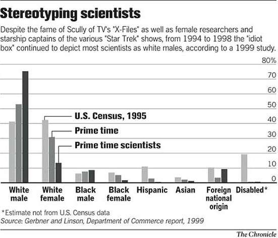 Stereotyping Scientists. Chronicle Graphic Photo: John Blanchard