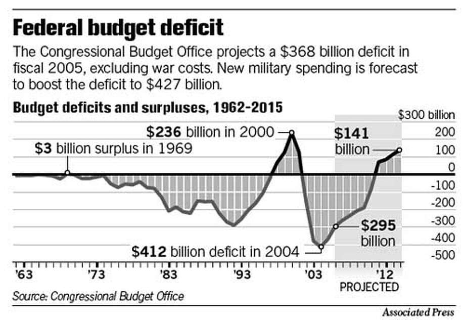 Federal Budget Deficit. Associated Press Graphic
