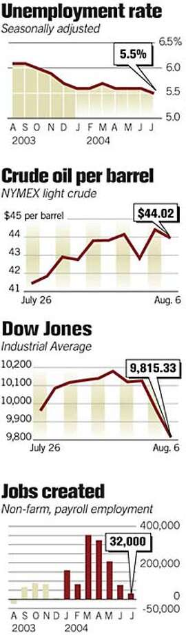 The Economy. Associated Press Graphic Photo: Chronicle Graphic