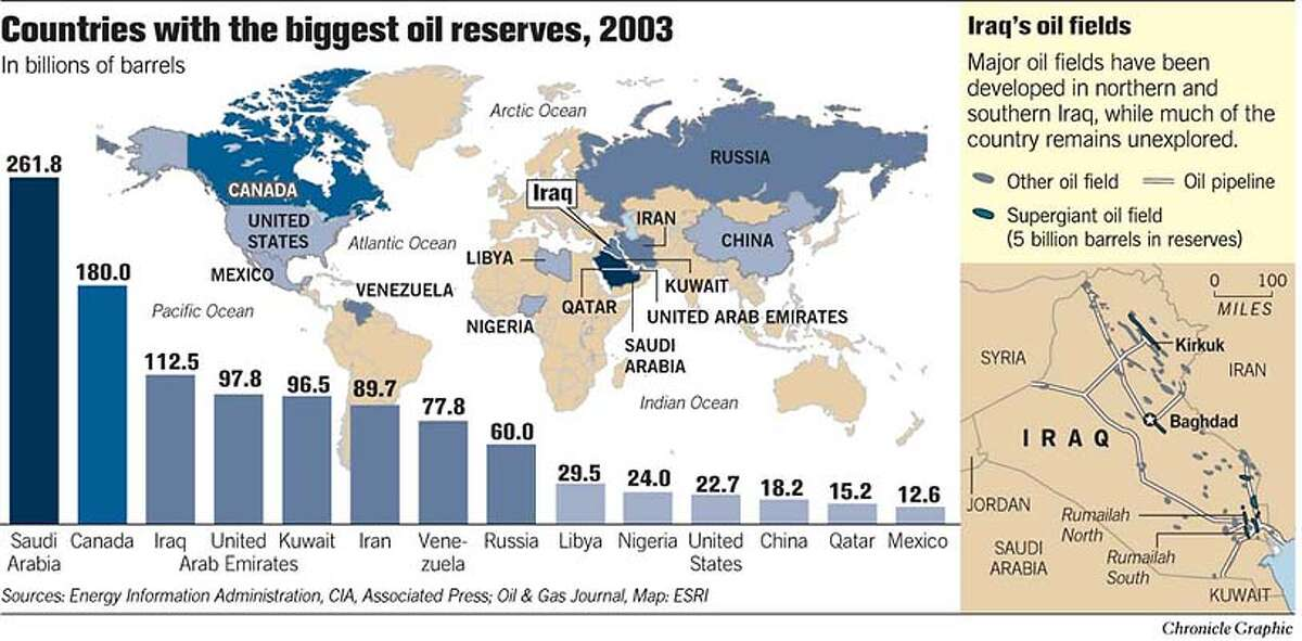 Countries with the Biggest Oil Reserves, 2003. Chronicle Graphic