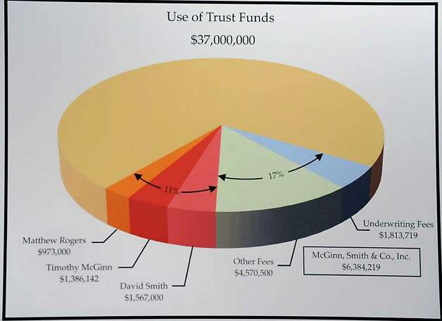 A chart showing the use of trust funds is displayed as U.S. Attorney Richard Hartunian announces the indictment of Timothy McGinn and David Smith  Thursday Jan 26, 2012 at the U.S. District Courthouse in Albany, N.Y. McGinn and Smith are accused by the SEC of defrauding 900 investors of $136 million.(Lori Van Buren / Times Union) Photo: Lori Van Buren