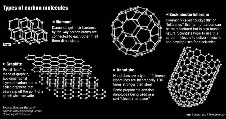 Types of Carbon Molecules. Chronicle graphic by John Blanchard Photo: John Blanchard
