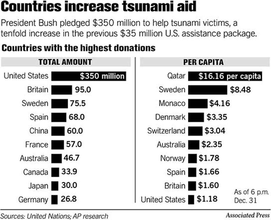 Countries Increase Tsunami Aid. Associated Press Graphic
