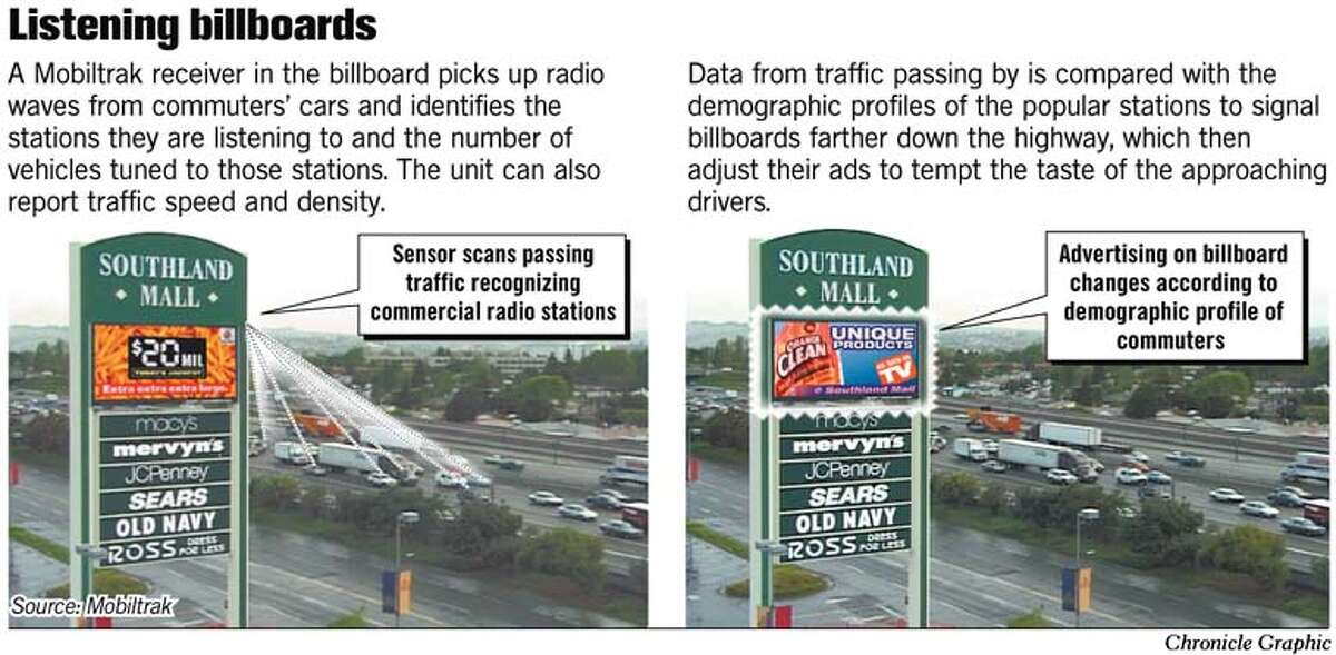 Listening Billboards. Chronicle Graphic
