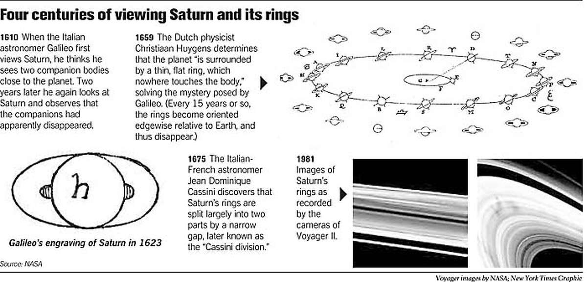 Four Centuries of Viewing Saturn and Its Rings. New York Times Graphic