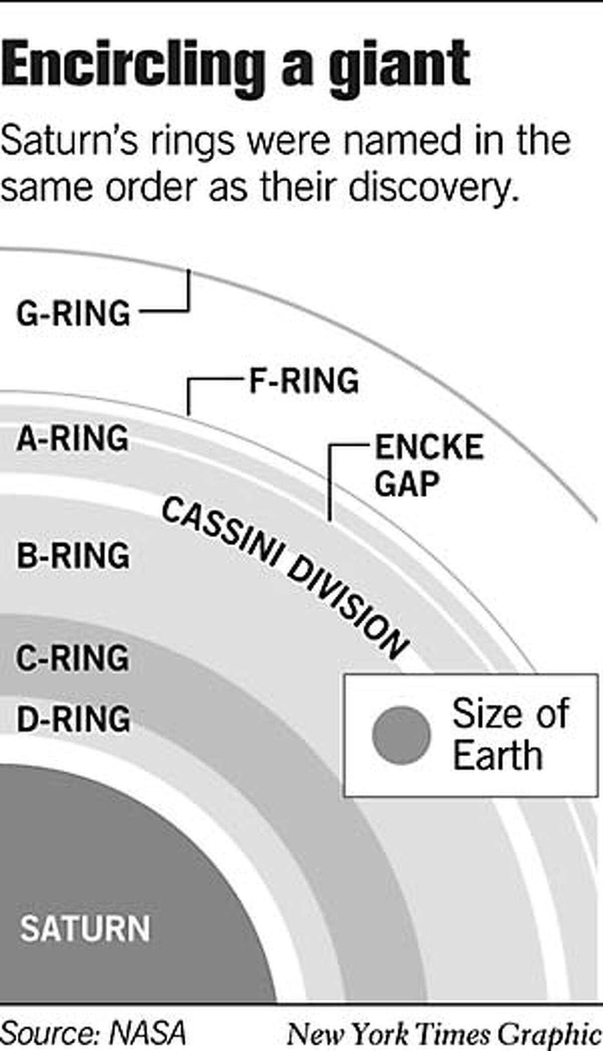 Encircling a Giant. New York Times Graphic
