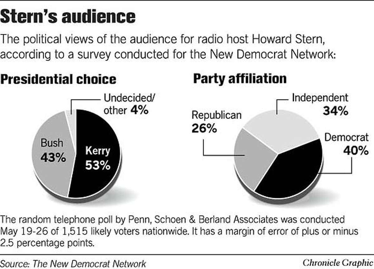 Stern's Audience. Chronicle Graphic
