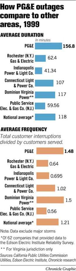 How PG&E Outages Compare To Other Areas, 1999. Chronicle Graphic