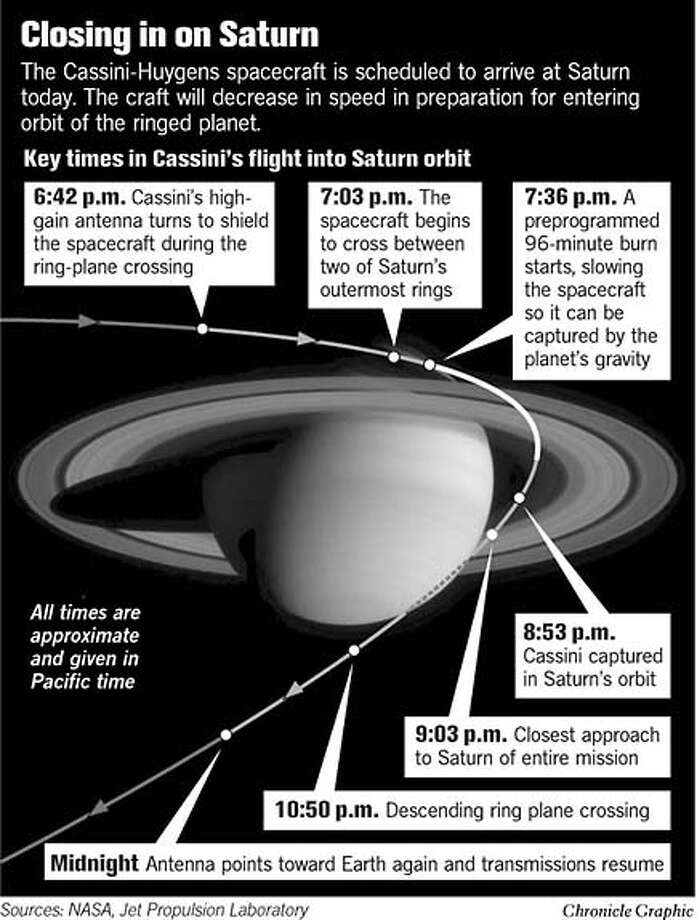 Closing In On Saturn. Chronicle Graphic Photo: Todd Trumbull