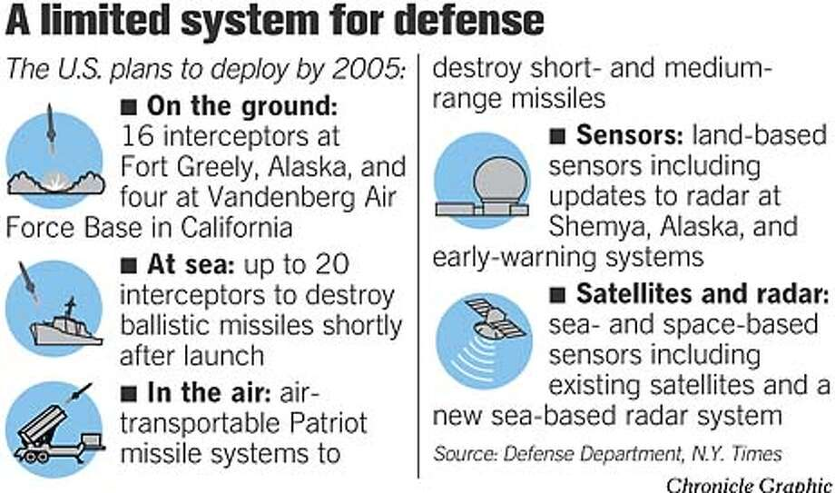 A Limited System For Defense. Chronicle Graphic