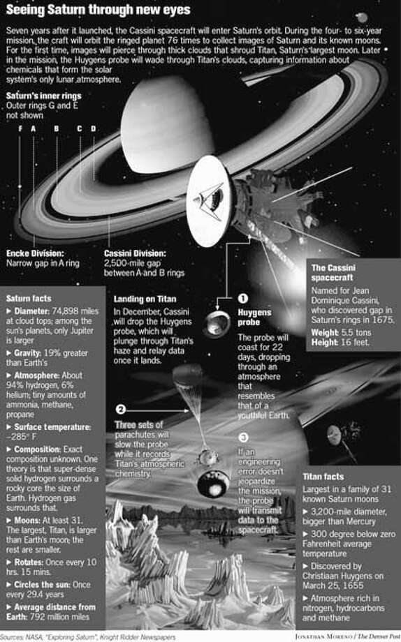 Saturn. The Denver Post graphic by Jonathan Moreno.