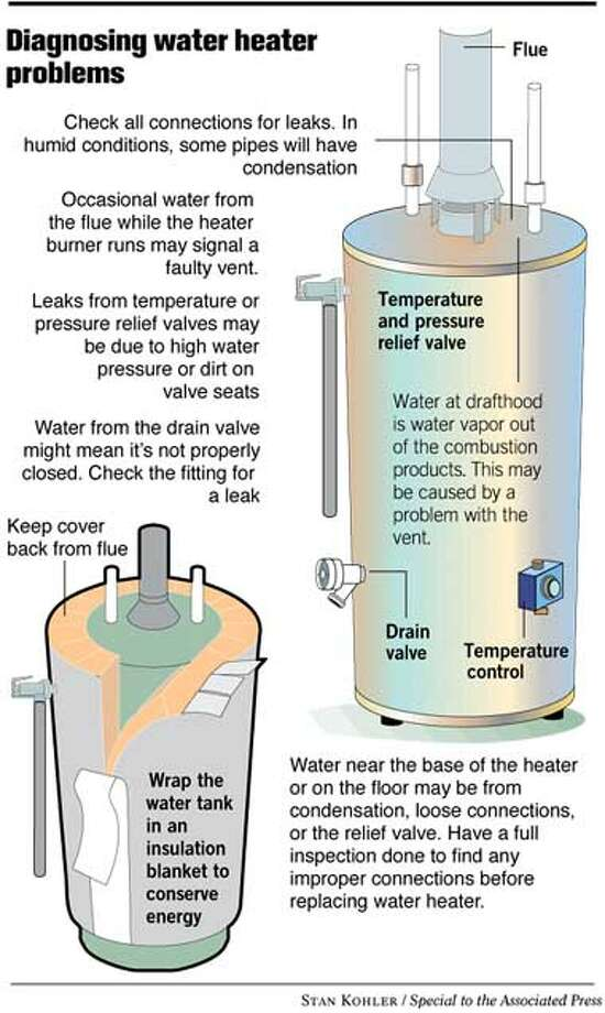 Diagnosing Water Heater Problems. Graphic illustration by Stan Kohler, special to the Associated Press
