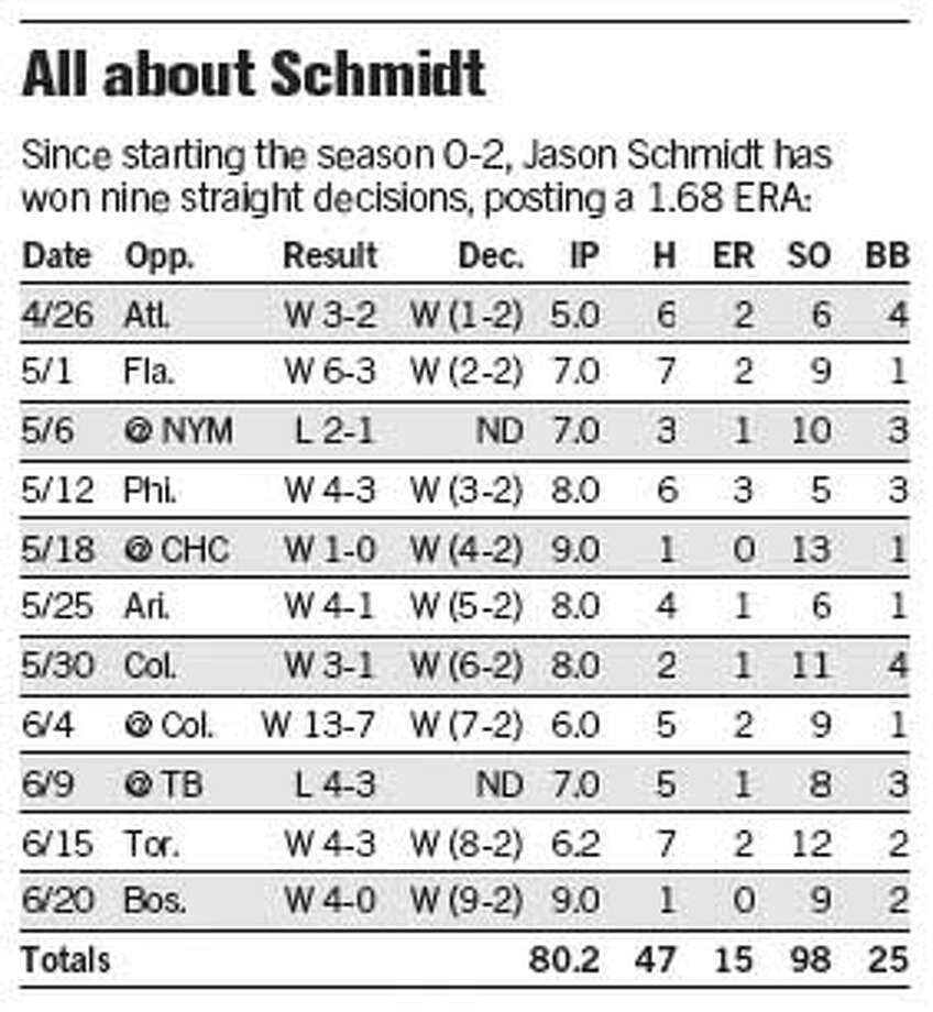 All About Schmidt. Chronicle Graphic
