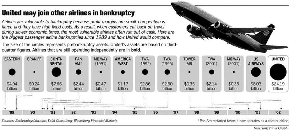 United May Join Other Airlines in Bankruptcy. New York Times Graphic