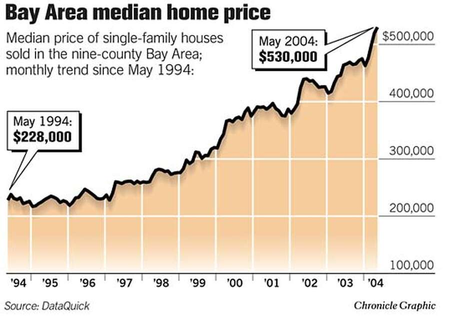 Bay Area Median Home Price. Chronicle Graphic