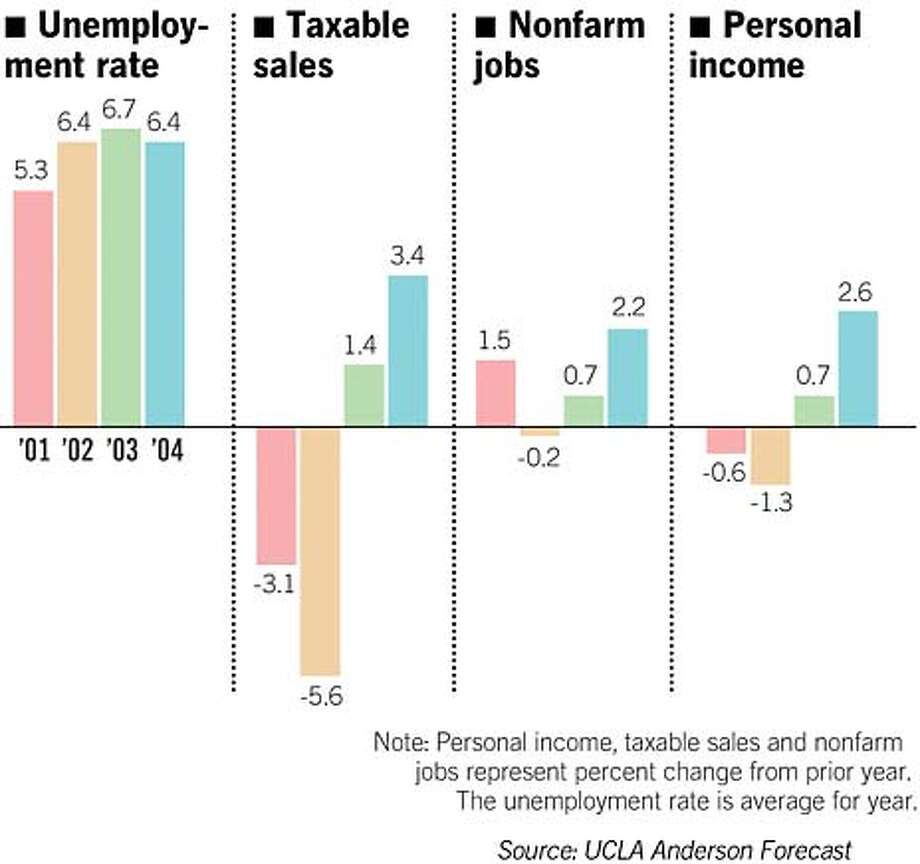 California's Recovery Prospects. UCLA Anderson Forecast