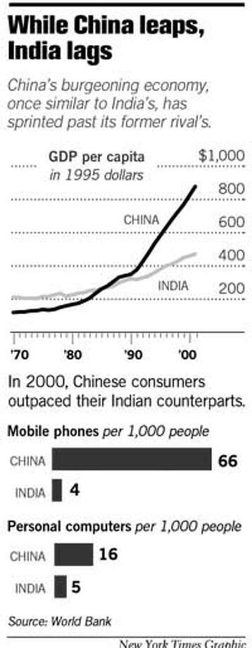 While China Leaps, India Lags. New York Times Graphic