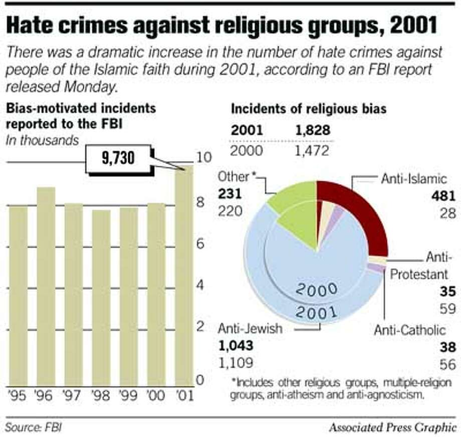 Hate Crimes Against Religious Groups. Associated Press Graphic