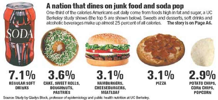 A Nation That Dines on Junk Food and Soda Pop. Chronicle Graphic