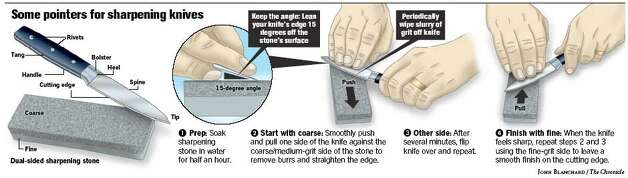 Some Pointers for Sharpening Knives. Chronicle graphic by John Blanchard