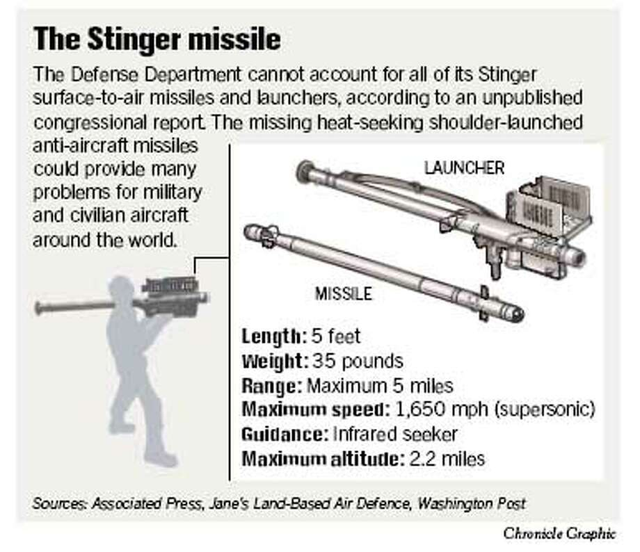 The Stinger Missile. Chronicle Graphic